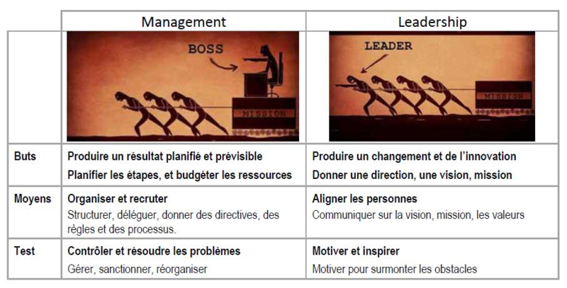 Leadership-boss