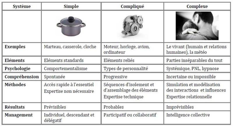 Simple_compliqué_complexe